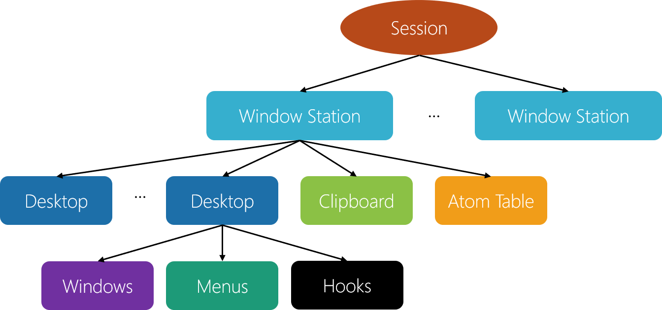 windows internals \u2013 pavel\u0027s blog Operating System Kernel as can be seen in the diagram, a session contains a set of window stations one window station can be interactive, meaning it can receive user input,