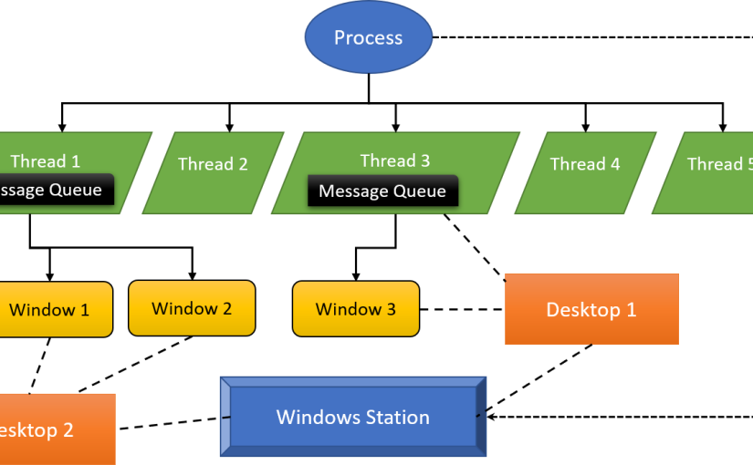 Processes, Threads, andWindows